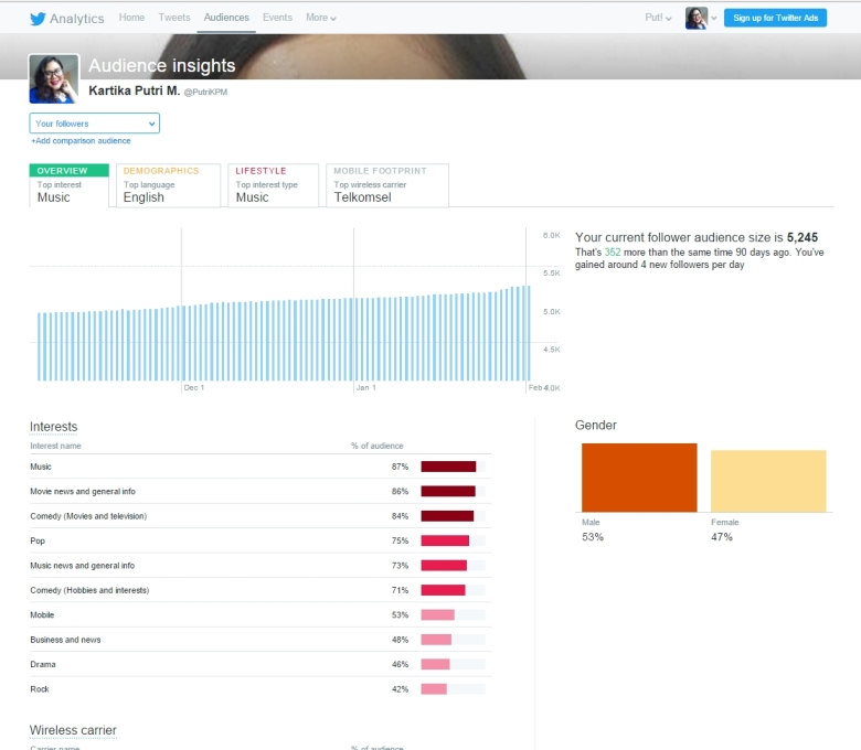 PutriKPM Gila Followers - Twitter Analytic - followers